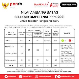 Nilai Ambang Batas PPPK Guru Tahun 2021