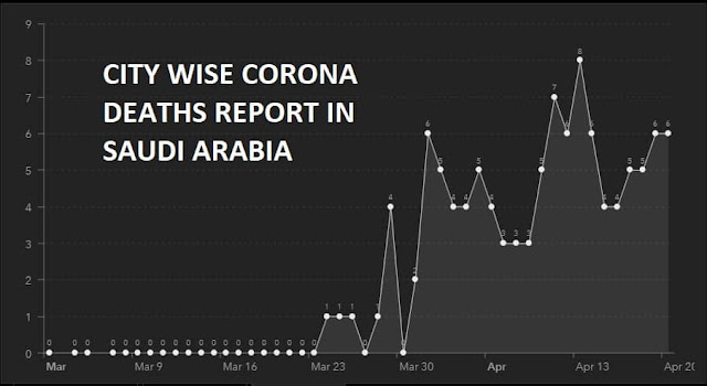 City wise Coronavirus deaths report in Saudi Arabia - Saudi-Expatriates.Com