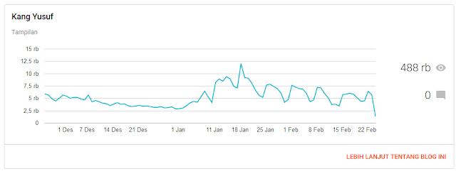 Jasa Content Placement High Traffic Selama 3 Bulan