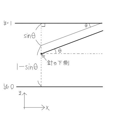 大学受験数学: 針が直線に交差する確率(ビュフォンの針)