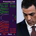 Cataluña dejará de recibir 900 millones de euros tras el rechazo a los Presupuestos