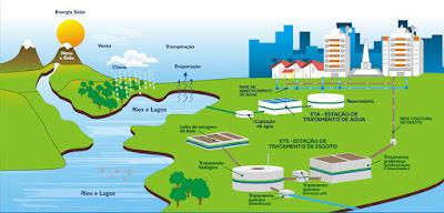 Ciclo hidrológico agua