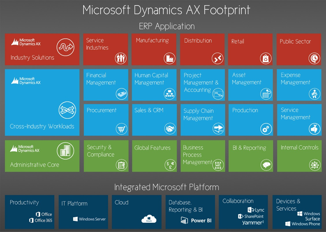 Microsoft dynamics products tips and news microsoft dynamics 365 microsoft dynamics 365 will end jobs of microsoft dynamics ax administrators 1betcityfo Gallery