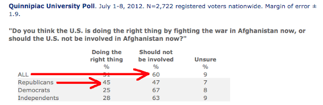 It's GOP Vs. America On Social Issues, War - Afghanistan War Poll - America vs. GOP