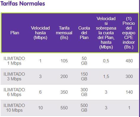 Internet LTE Fijo - Viva Sin Fin (Internet en Bolivia)