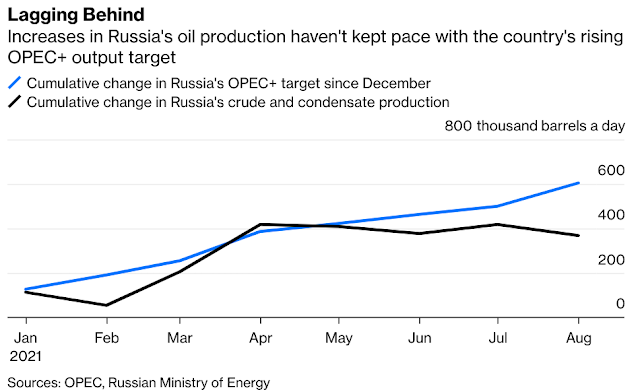 Covid Oil Recovery: Russia Is the Canary in the OPEC+ Oil Mine - Bloomberg