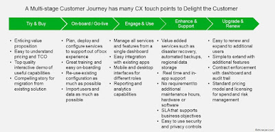 CX Touchpoints in a Cloud Customer Journey