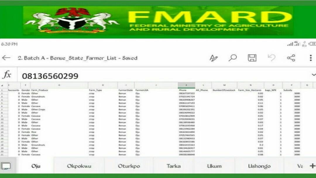 Fmard AFJP Farmers: Gobe Laraba Zuwa Jumma'a Fmard AFJP Zasu Fara Biyan Manoma