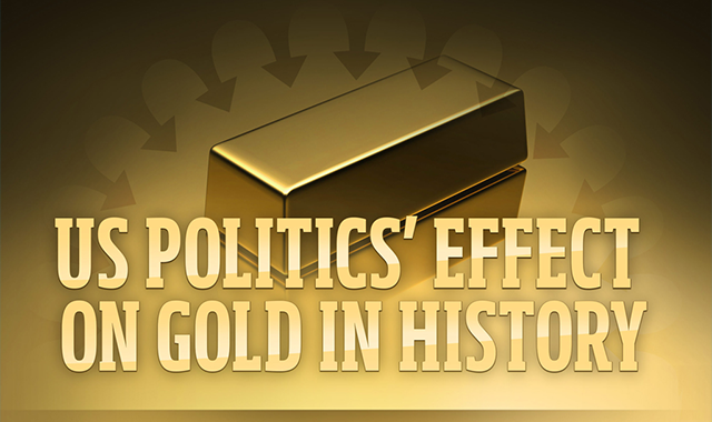 Us Politics Effect on Gold in History