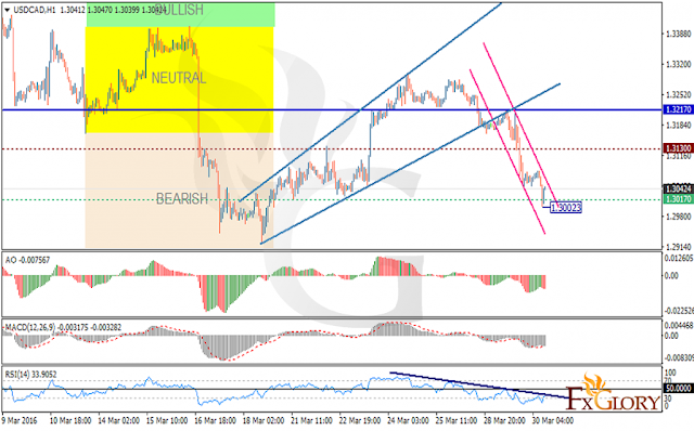 https://fxglory.com/technical-analysis-of-usdcad-dated-30-03-2016/