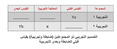 التصميم التجريبي ذو المجموعتين (ضابطة وتجريبية) بقياس قبلي للضابطة وبعدي للتجريبية
