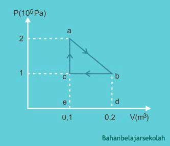 Pembahasan Soal SBMPTN Fisika Termodinamika
