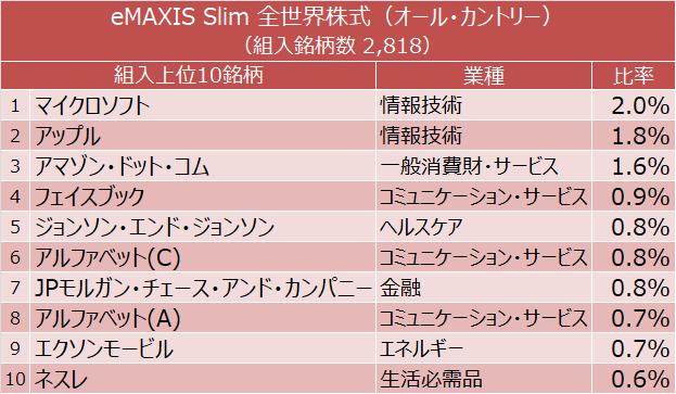 eMAXIS Slim 全世界株式(オール・カントリー) 組入上位10銘柄(マイクロソフト、アップル、アマゾン・ドット・コム、フェイスブック、ジョンソン・エンド・ジョンソンなど)