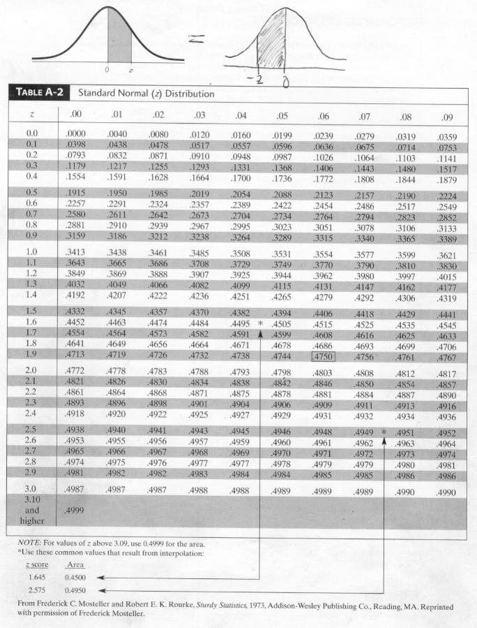 to live is to learn: Normal Distribution Curve Z Score Table Percentile