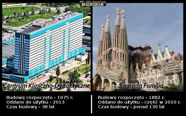Centrum Kliniczno-Dydaktyczne w Łodzi vs Sagrada Familia w Barcelonie - Najdłużej budowane inwestycje w Polsce