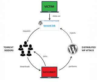 victim - Scarichi film dai torrent? Attenzione, Sathurbot potrebbe minacciare il tuo Pc - Analisi Eset -