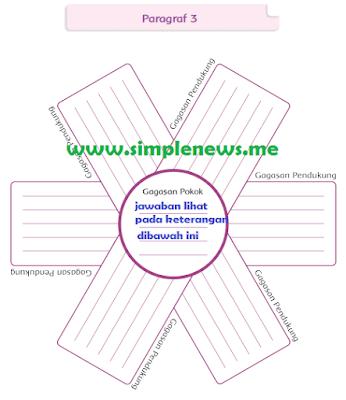 gagasan pokok dan gagasan pendukung untuk paragraf 3 Pawai Budaya www.simplenews.me