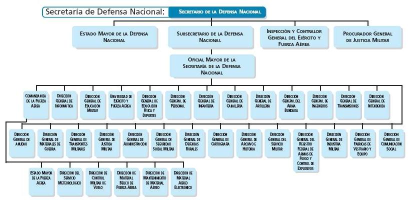 Secretaria De La Defensa Nacional