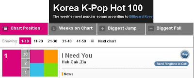 Tangga Lagu Korea September 2012 (Chart K-Pop), Chart K-Pop 2012