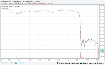 Рынок криптовалют снова в красной зоне