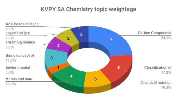 KVPY SA chemistry topic weightage analysis