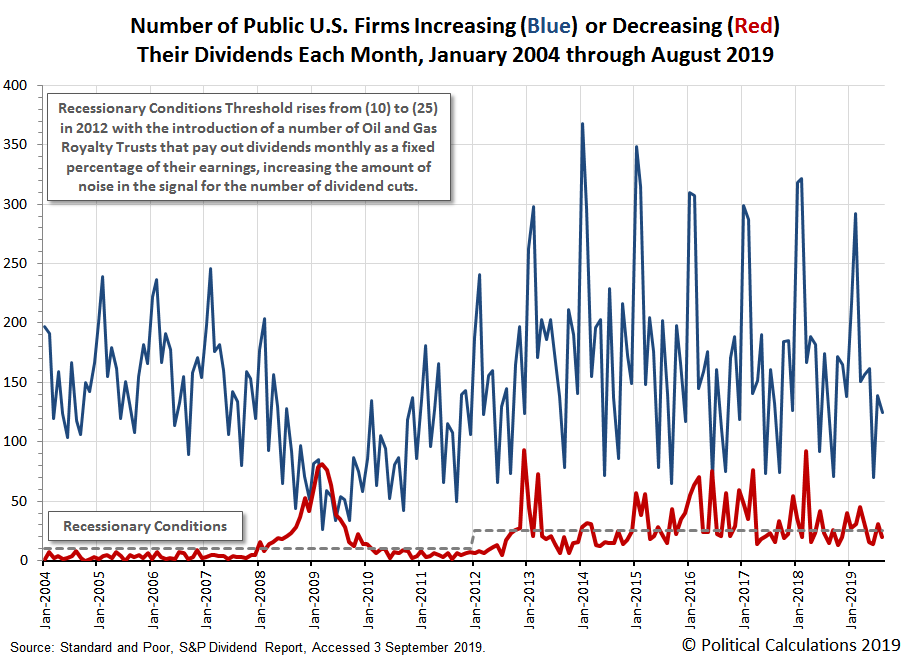 Number of Public U.S. Firms Increasing or Decreasing Their Dividends Each Month, January 2004 through August 2019