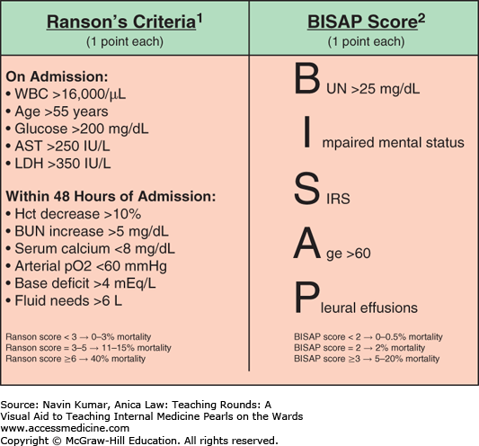 Ransons_Criteria_BISAP_Score