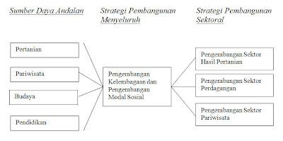 Strategi Pembangunan Dan Sumber Daya Lokal Yang Diandalkan