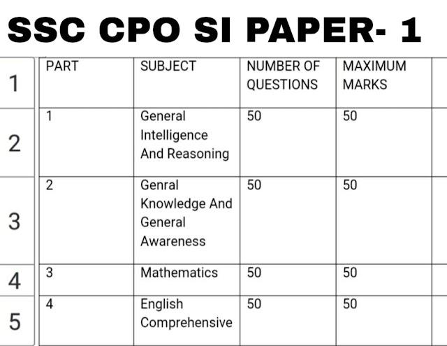 SSC CPO सिलेबस और एग्जाम पैटर्न | SSC Exam Pattern in Hindi