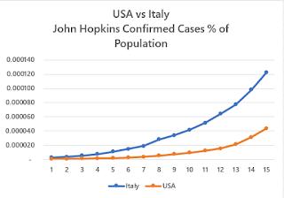 USAvsItaly PercentofPopulationConfirmedCases COVID19 Progress Tracking