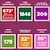 Itabuna contabiliza 672 casos, 175 curados e 25 óbitos (Sms)