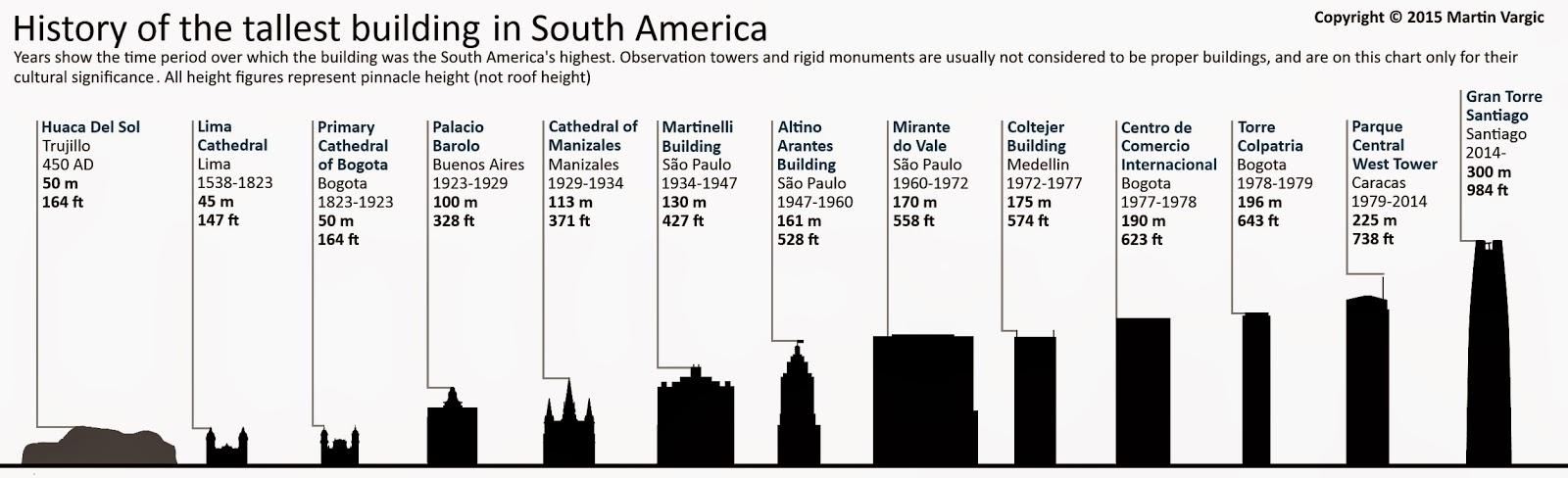 Las construcciones más altas de América del Sur. Las construcciones más altas del mundo. Construcciones más altas de Suramerica