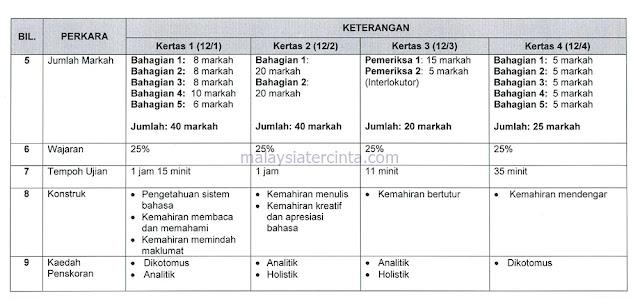 Format Baharu Dan Contoh Soalan PT3 2019