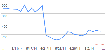 Graph of impressions showing sudden decrease of traffic