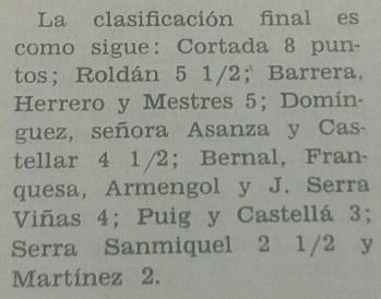 Clasificación final del campeonato social de 1958 del Club Ajedrez Badalona