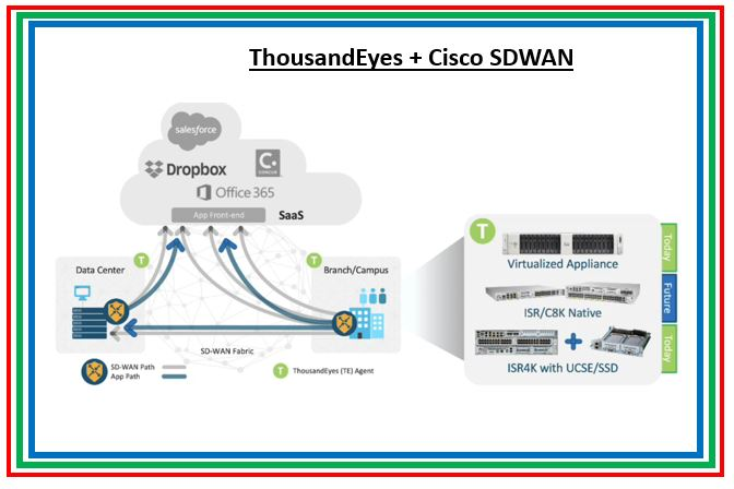 ThousandEyes integrations with Cisco SD-WAN