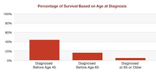 Mesothelioma Survival Rates Australia