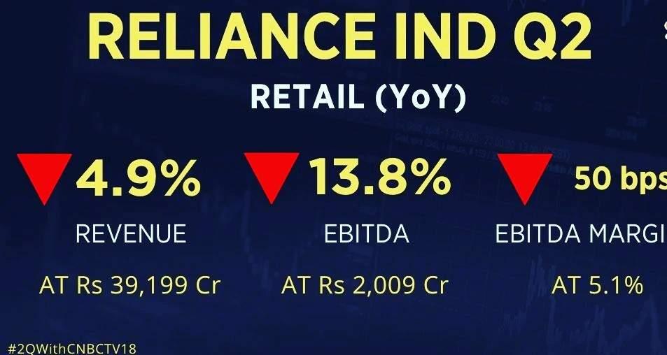 Reliance Industries Ltd Q2FY21 का Net Profit फिसलकर 10,602 करोड़ रु रह गया