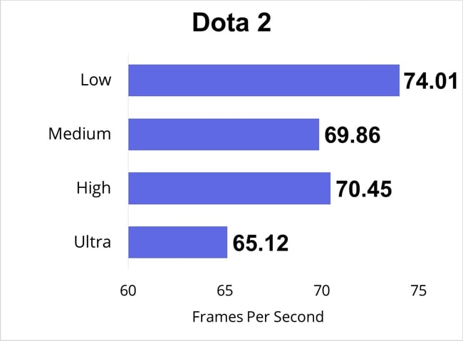 Frames per second of Dota 2 PC-game were measured for Low, Medium, High, and Ultra settings.