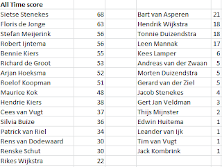 Hendrie Schrijft Tourpoule All Time Score 2018