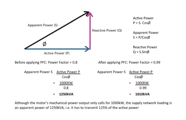 Power Factor Correction  calculation