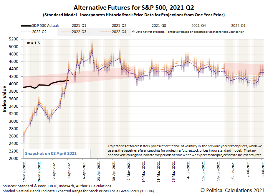 Alternative Futures - S&P 500 - 2021Q1 - Standard Model (m=+1.5 from 22 September 2020) - Snapshot on 9 Apr 2021