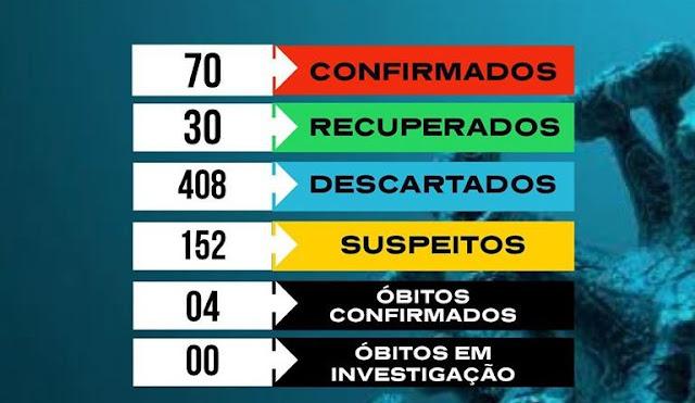 Catolé do Rocha já contabiliza 70 casos confirmados de covid-19