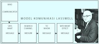 Alat Komunikasi: Sejarah, Faktor Fungsi, Kenyamanan, dan Estetiknya
