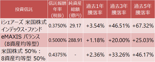iシェアーズ 米国株式インデックス・ファンドとeMAXIS バランス(8資産均等型)及び両者の組み合わせの騰落率