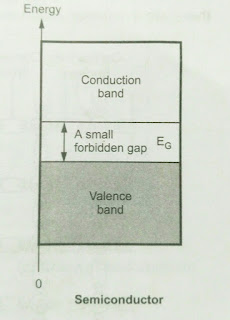 Semiconductor Energy Band theory