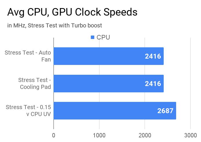 Average CPU clock speeds on Asus VivoBook 14 X415JA laptop.