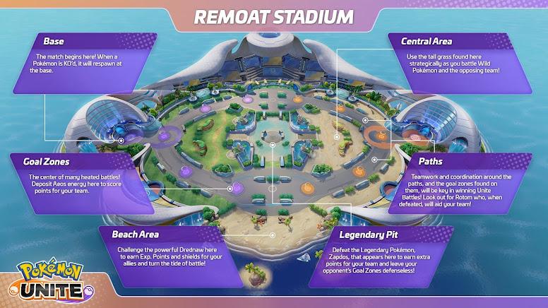 Pokémon Unite - Estádios