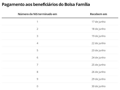 Auxílio Emergencial: Caixa paga 3ª parcela a 1,9 milhão de beneficiários do Bolsa Família com NIS final 4 nesta segunda