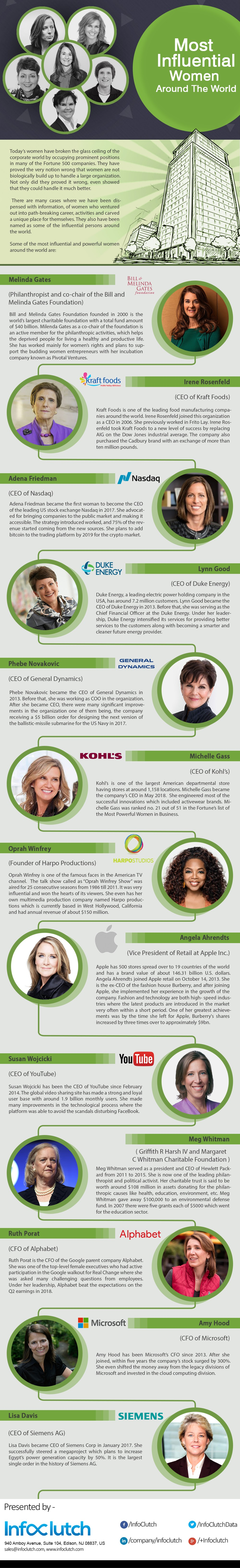 Most Influential Women Around The World #infographic